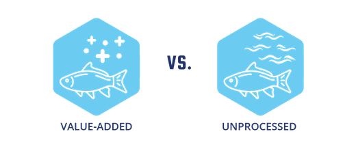 Value-Added Vs. Unprocessed Graphic